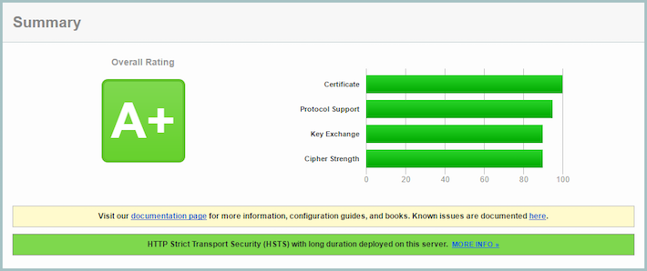 HSTS Support- SSL Labs Result